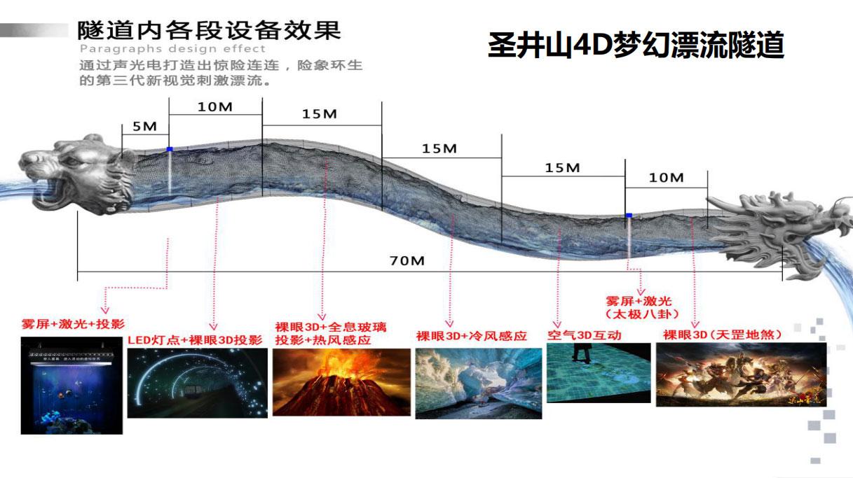 4D梦幻漂流隧道投影
